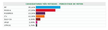 GRAFICO RESULTADO ELECCIONES AUTONOMICAS 2015