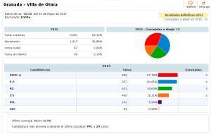 Resultado Elecciones Municipales 2015